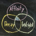 Know How Affinity Diagram Helps to Organizing Information